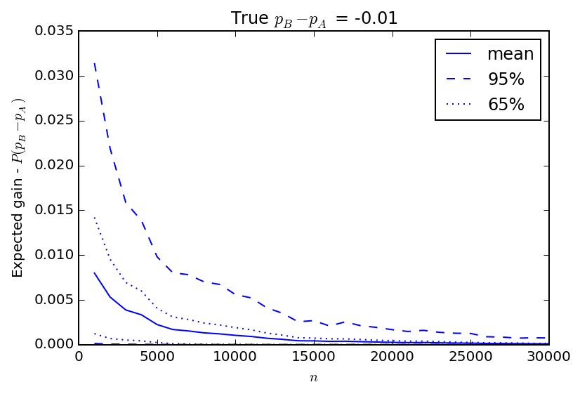 Gain as a function of experiment length when B is worse than A.